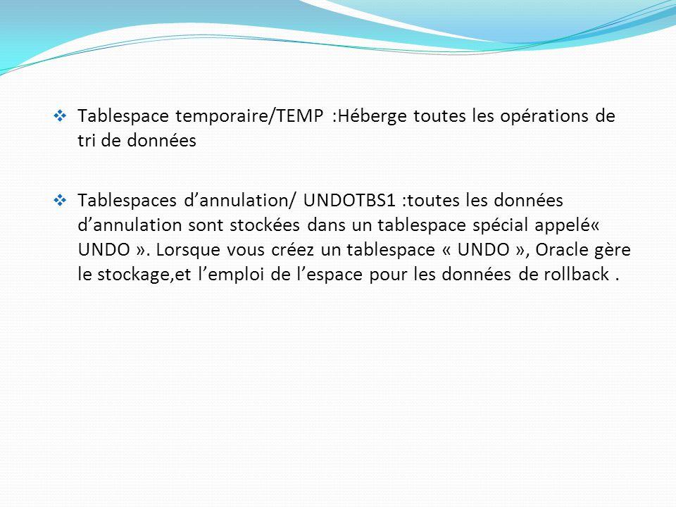  Tablespace temporaire/TEMP :Héberge toutes les opérations de tri de données  Tablespaces d'annulation/ UNDOTBS1 :toutes les données d'annulation sont stockées dans un tablespace spécial appelé« UNDO ».