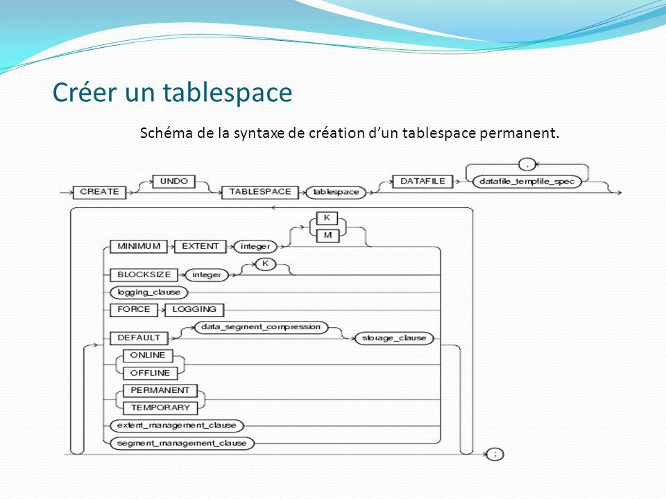 Créer un tablespace Schéma de la syntaxe de création d'un tablespace permanent.