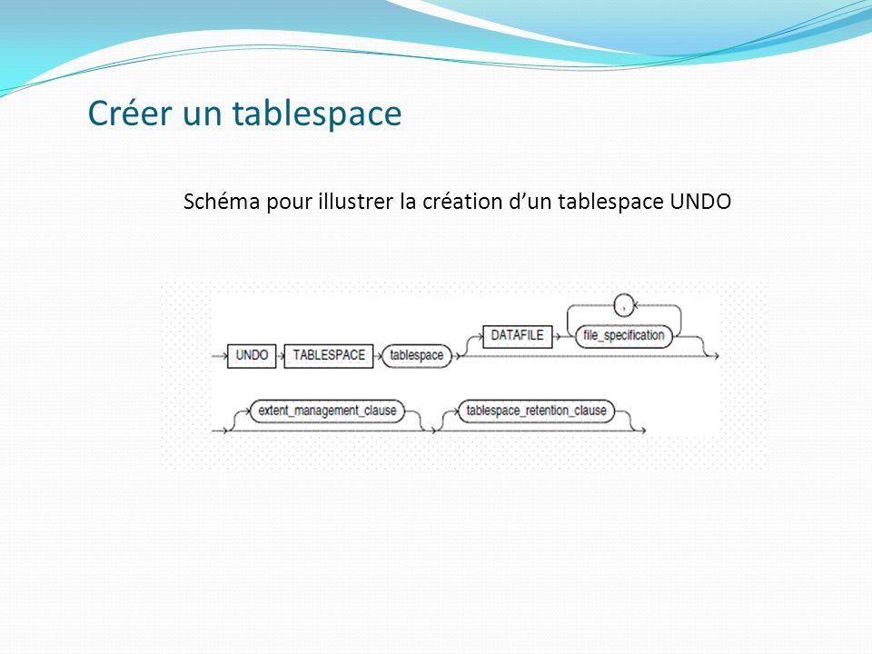 Créer un tablespace Schéma pour illustrer la création d'un tablespace UNDO