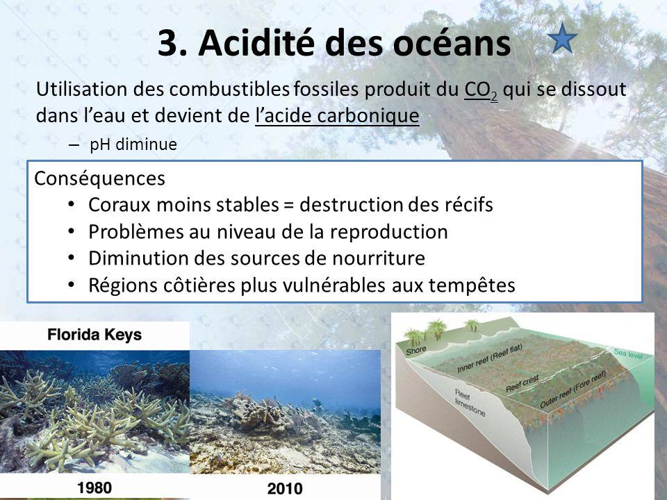 3. Acidité des océans Utilisation des combustibles fossiles produit du CO 2 qui se dissout dans l'eau et devient de l'acide carbonique – pH diminue Co