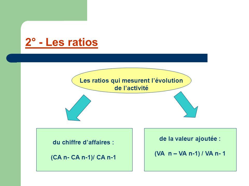 2° - Les ratios Les ratios qui mesurent l'évolution de l'activité du chiffre d'affaires : (CA n- CA n-1)/ CA n-1 de la valeur ajoutée : (VA n – VA n-1