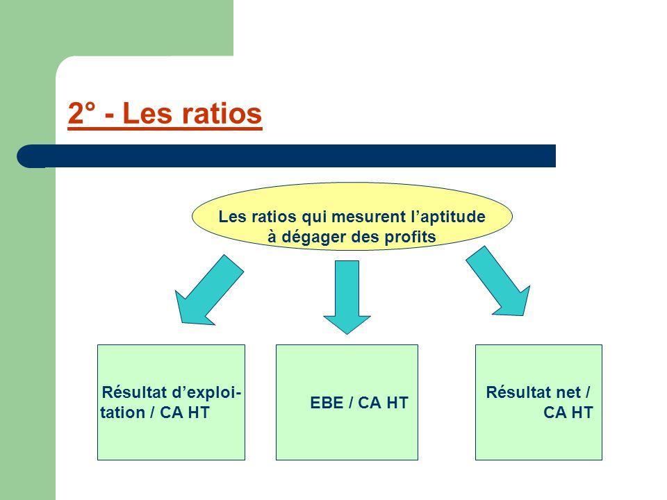2° - Les ratios Les ratios qui mesurent l'aptitude à dégager des profits Résultat d'exploi- tation / CA HT EBE / CA HT Résultat net / CA HT
