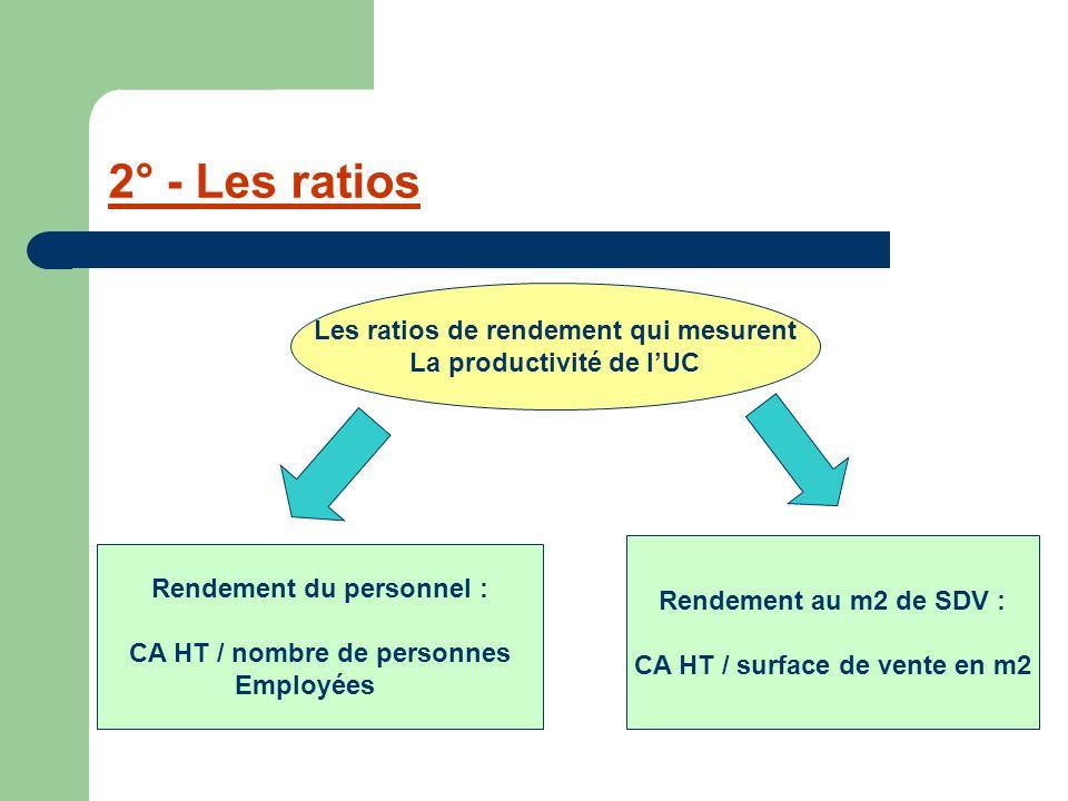 2° - Les ratios Les ratios de rendement qui mesurent La productivité de l'UC Rendement du personnel : CA HT / nombre de personnes Employées Rendement