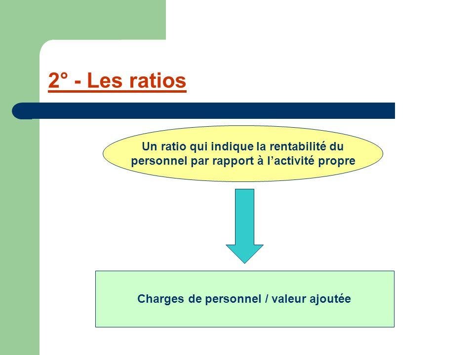 2° - Les ratios Un ratio qui indique la rentabilité du personnel par rapport à l'activité propre Charges de personnel / valeur ajoutée