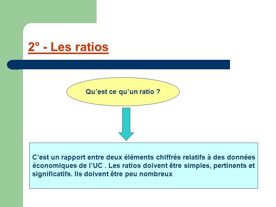 2° - Les ratios Qu'est ce qu'un ratio ? C'est un rapport entre deux éléments chiffrés relatifs à des données économiques de l'UC. Les ratios doivent ê