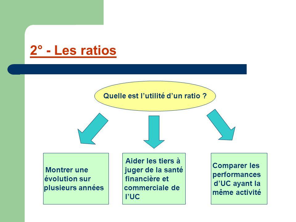 2° - Les ratios Quelle est l'utilité d'un ratio ? Montrer une évolution sur plusieurs années Aider les tiers à juger de la santé financière et commerc