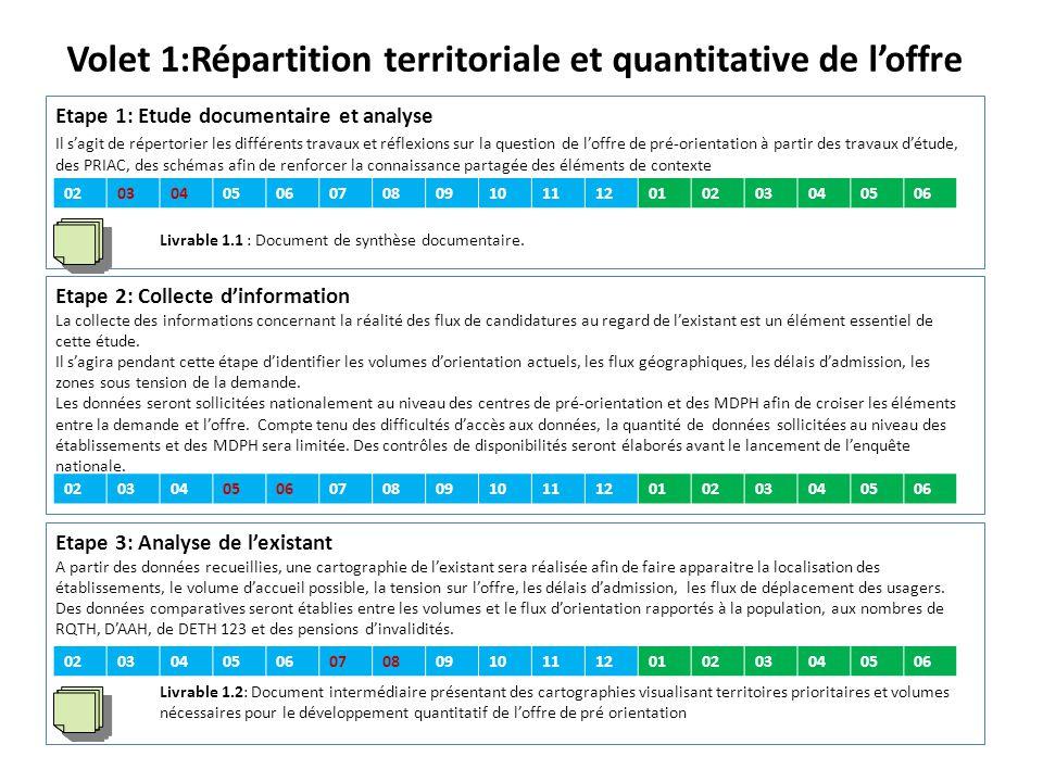 Volet 2:Adaptation des prestations aux nouveaux besoins Etape 1: Etude documentaire et analyse Réalisation d'un état des lieux de l'existant au plan qualitatif (notamment les évolutions parcellaires engagées par les établissements à partir des sollicitations locales).