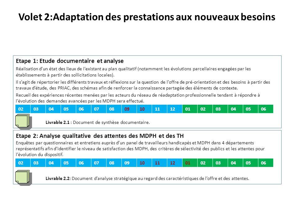 Volet 3: Synthèse et propositions Etape 1: Identification et définition de configurations d'adaptation au regard des besoins quantitatifs et qualitatifs Déterminer les caractéristiques de la configuration future souhaitée de l'offre et les conditions de la mise en œuvre.