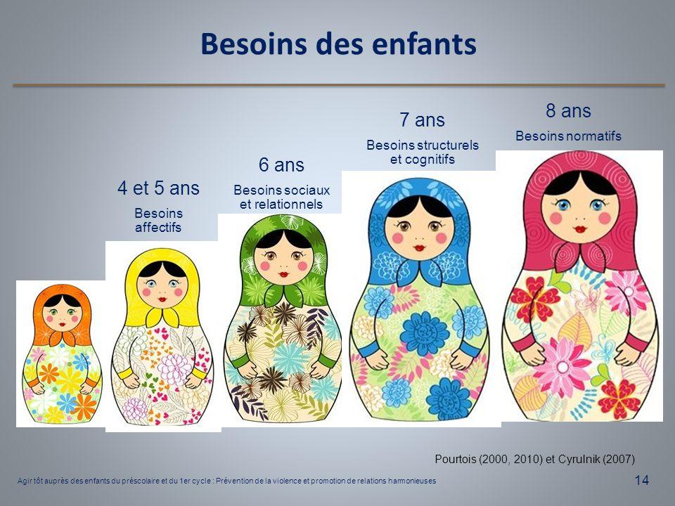 14 Besoins des enfants 6 ans Besoins sociaux et relationnels 4 et 5 ans Besoins affectifs 7 ans Besoins structurels et cognitifs 8 ans Besoins normati