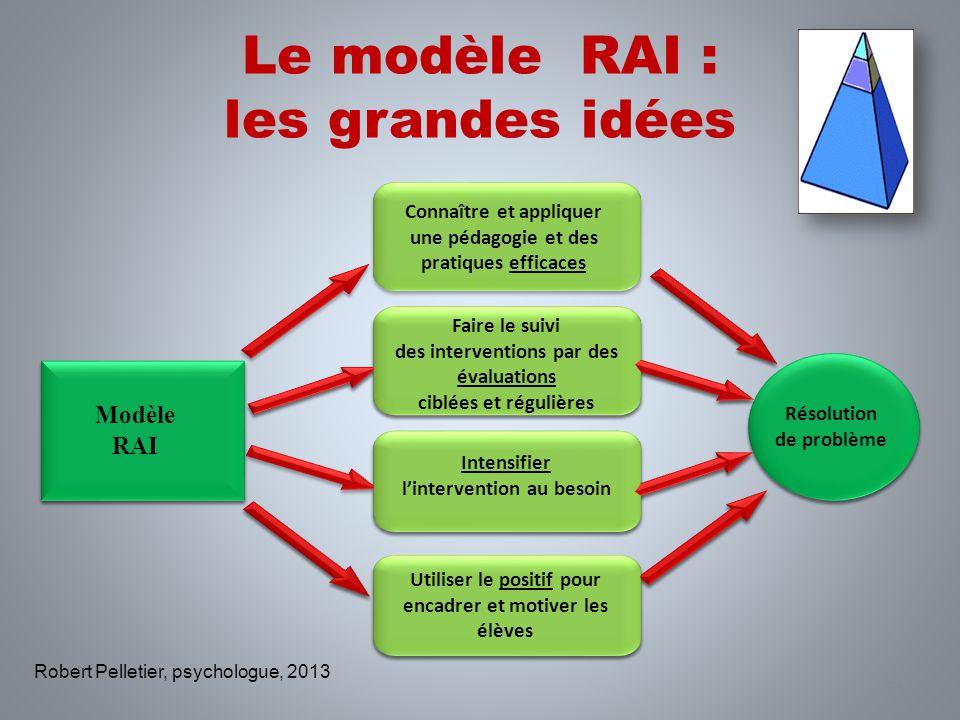 Le modèle RAI : les grandes idées 33 Modèle RAI Modèle RAI Résolution de problème Résolution de problème Robert Pelletier, psychologue, 2013 Connaître