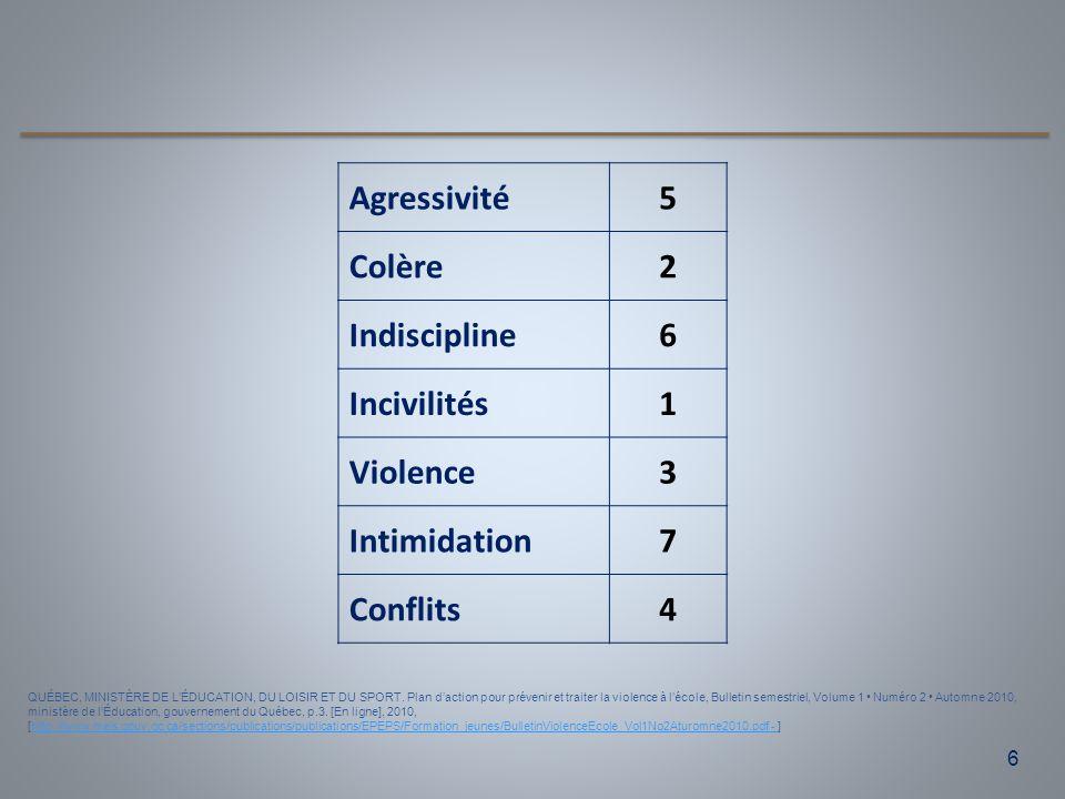 6 QUÉBEC, MINISTÈRE DE L'ÉDUCATION, DU LOISIR ET DU SPORT. Plan d'action pour prévenir et traiter la violence à l'école, Bulletin semestriel, Volume 1