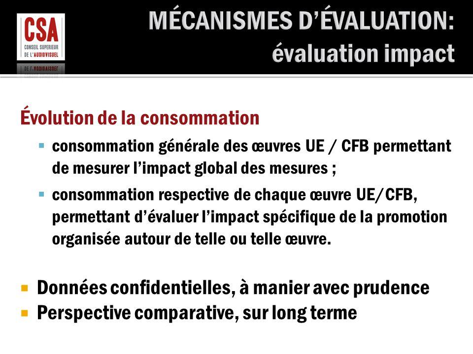 Évolution de la consommation  consommation générale des œuvres UE / CFB permettant de mesurer l'impact global des mesures ;  consommation respective de chaque œuvre UE/CFB, permettant d'évaluer l'impact spécifique de la promotion organisée autour de telle ou telle œuvre.