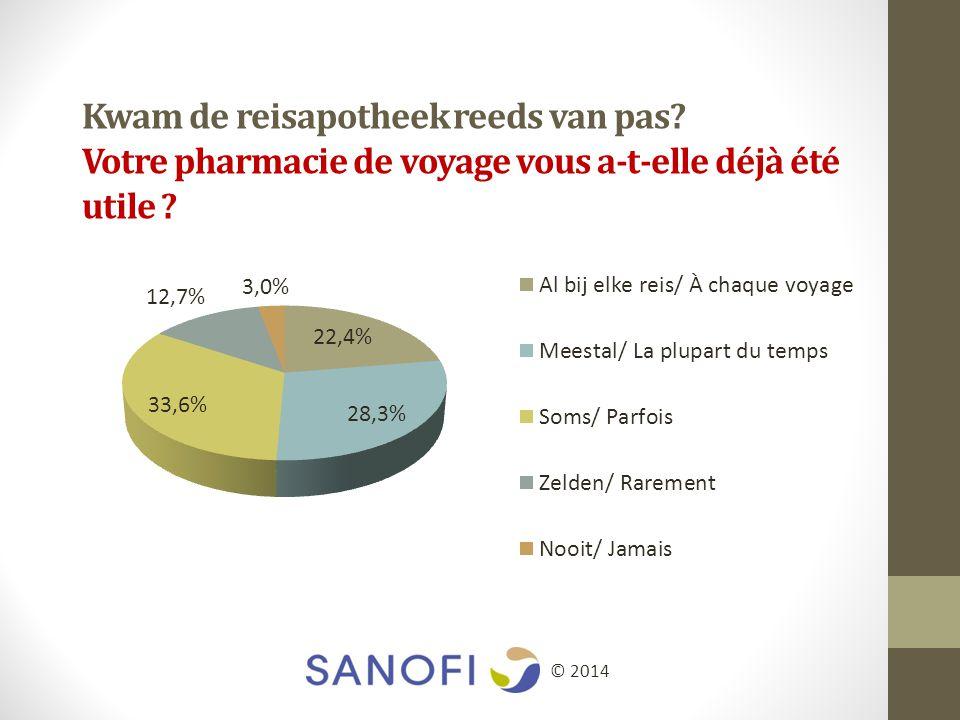 Kwam de reisapotheek reeds van pas Votre pharmacie de voyage vous a-t-elle déjà été utile © 2014