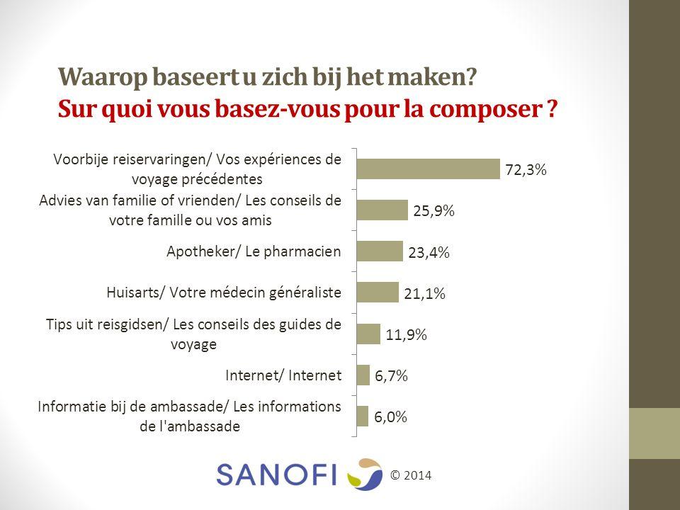 Waarop baseert u zich bij het maken Sur quoi vous basez-vous pour la composer © 2014
