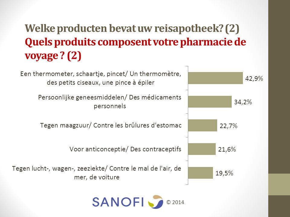 Welke producten bevat uw reisapotheek. (2) Quels produits composent votre pharmacie de voyage .