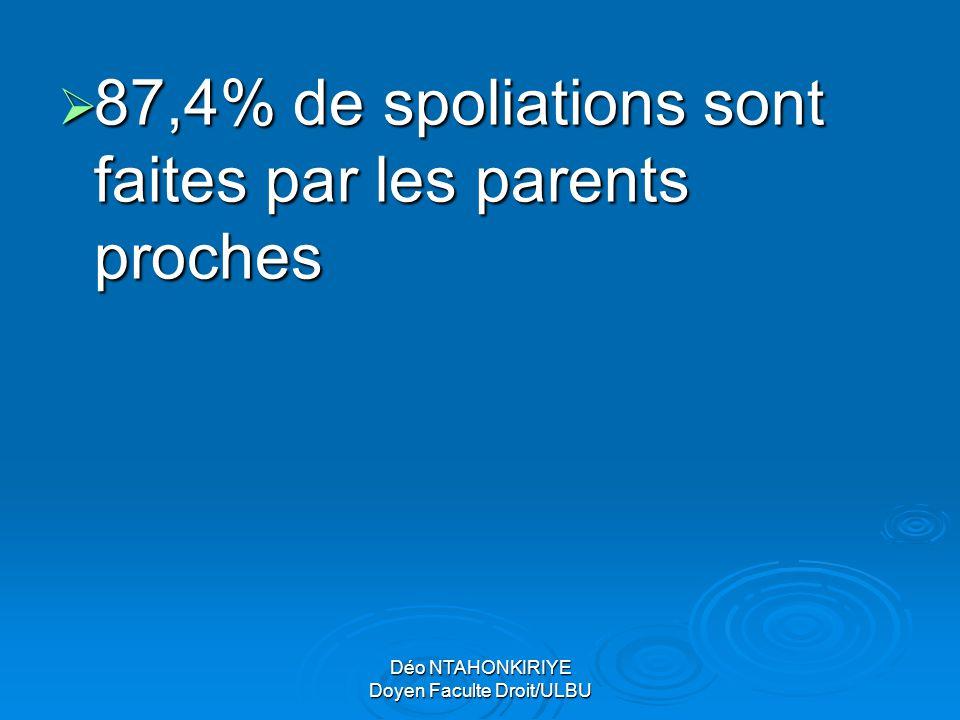Déo NTAHONKIRIYE Doyen Faculte Droit/ULBU  87,4% de spoliations sont faites par les parents proches