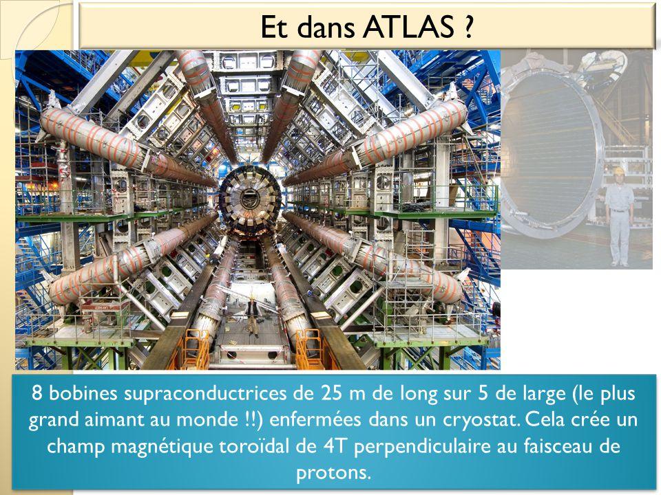 Et dans ATLAS ? Aimant torroidal 8 bobines supraconductrices de 25 m de long sur 5 de large (le plus grand aimant au monde !!) enfermées dans un cryos