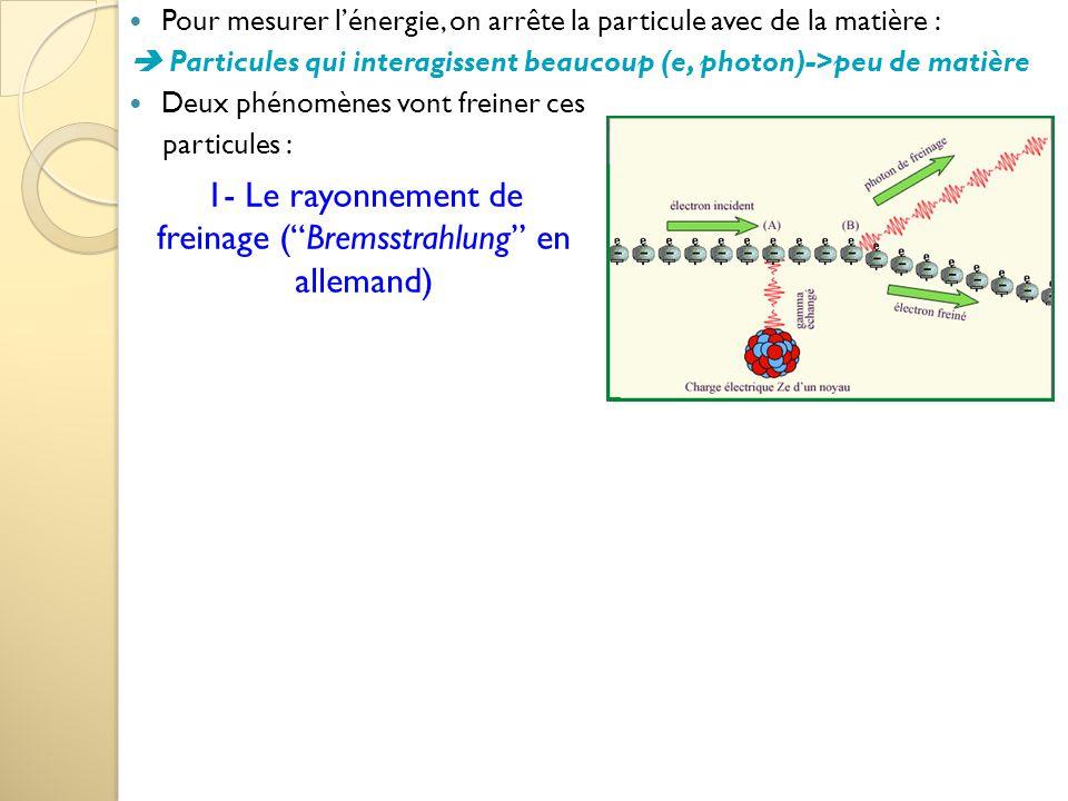 """1- Le rayonnement de freinage (""""Bremsstrahlung"""" en allemand) Pour mesurer l'énergie, on arrête la particule avec de la matière :  Particules qui inte"""