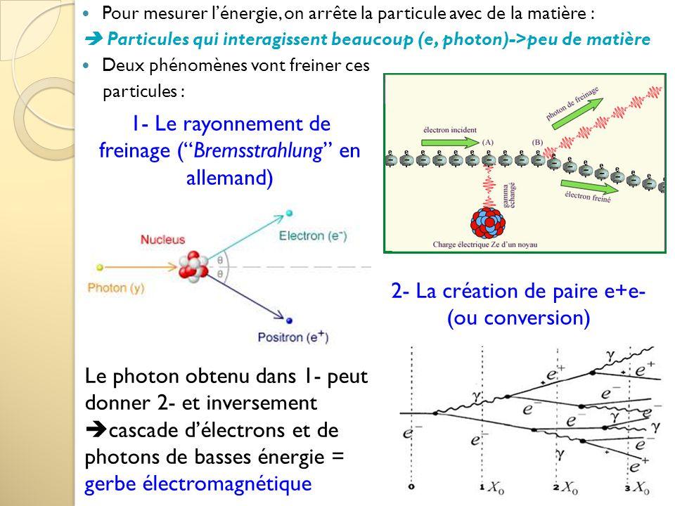 """1- Le rayonnement de freinage (""""Bremsstrahlung"""" en allemand) 2- La création de paire e+e- (ou conversion) Le photon obtenu dans 1- peut donner 2- et i"""