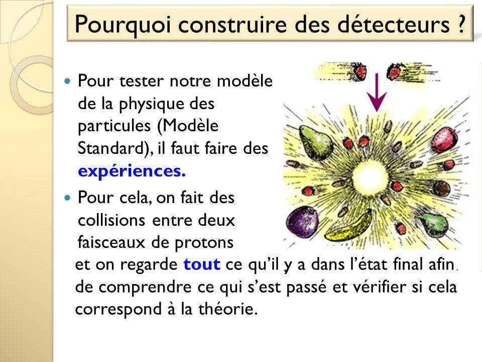  On a besoin de détecteurs pour tester nos modèles théoriques et pour rechercher de la nouvelle physique.
