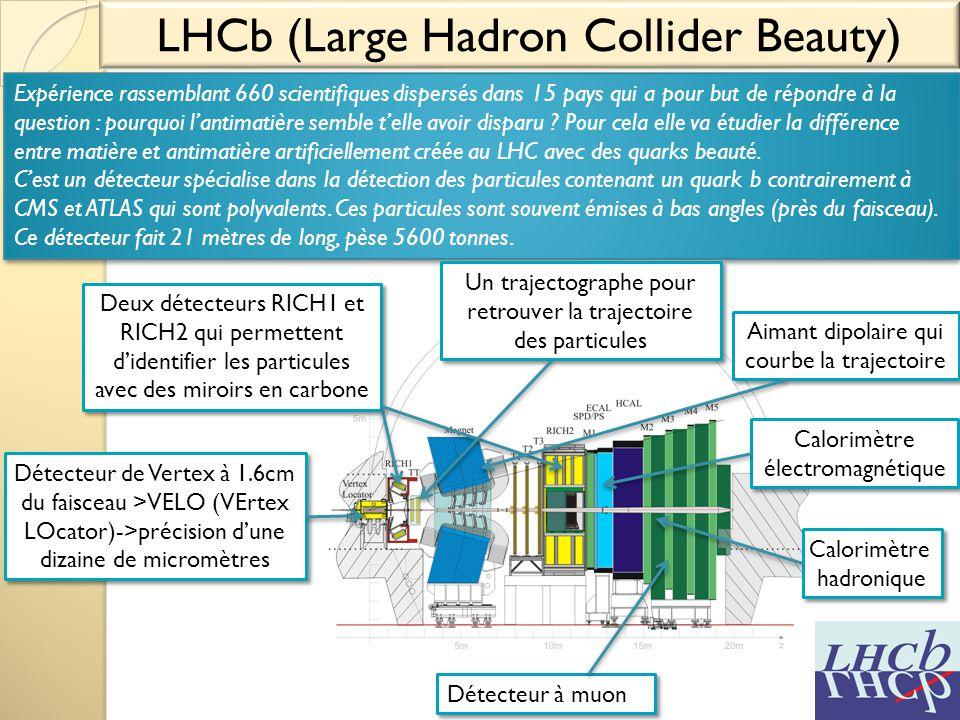LHCb (Large Hadron Collider Beauty) Expérience rassemblant 660 scientifiques dispersés dans 15 pays qui a pour but de répondre à la question : pourquo