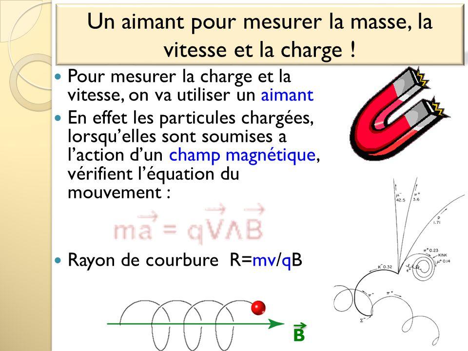 Pour mesurer la charge et la vitesse, on va utiliser un aimant En effet les particules chargées, lorsqu'elles sont soumises a l'action d'un champ magn