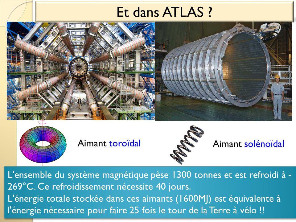 Et dans ATLAS ? Aimant toroïdal Aimant solénoïdal L'ensemble du système magnétique pèse 1300 tonnes et est refroidi à - 269°C. Ce refroidissement néce