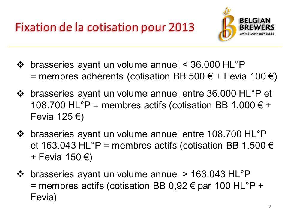 Fixation de la cotisation pour 2013 9  brasseries ayant un volume annuel < 36.000 HL°P = membres adhérents (cotisation BB 500 € + Fevia 100 €)  brasseries ayant un volume annuel entre 36.000 HL°P et 108.700 HL°P = membres actifs (cotisation BB 1.000 € + Fevia 125 €)  brasseries ayant un volume annuel entre 108.700 HL°P et 163.043 HL°P = membres actifs (cotisation BB 1.500 € + Fevia 150 €)  brasseries ayant un volume annuel > 163.043 HL°P = membres actifs (cotisation BB 0,92 € par 100 HL°P + Fevia)
