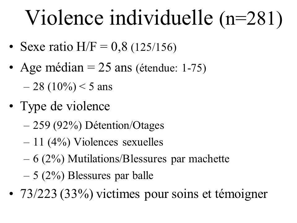 Violence individuelle (n=281) Sexe ratio H/F = 0,8 (125/156) Age médian = 25 ans (étendue: 1-75) –28 (10%) < 5 ans Type de violence –259 (92%) Détenti
