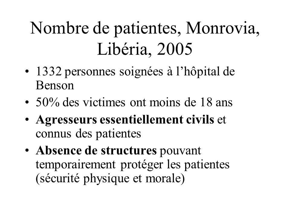 Nombre de patientes, Monrovia, Libéria, 2005 1332 personnes soignées à l'hôpital de Benson 50% des victimes ont moins de 18 ans Agresseurs essentielle