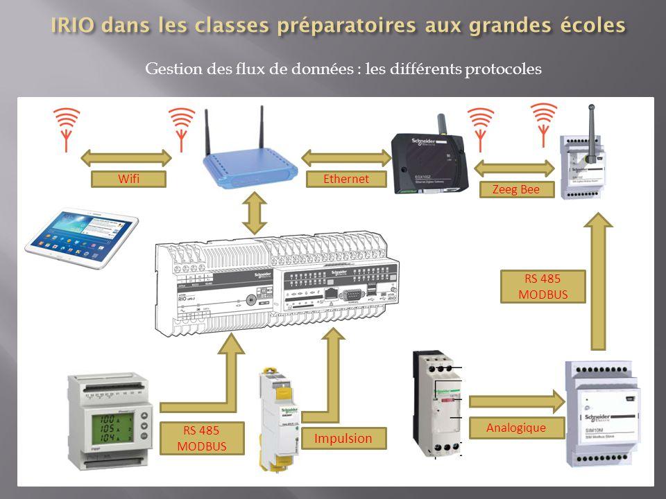 Gestion des flux de données : les différents protocoles Impulsion RS 485 MODBUS Ethernet Zeeg Bee Wifi RS 485 MODBUS Analogique