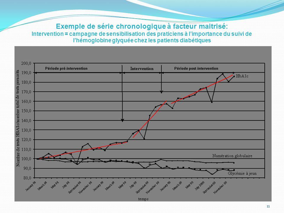Exemple de série chronologique à facteur maitrisé: Intervention = campagne de sensibilisation des praticiens à l'importance du suivi de l'hémoglobine glyquée chez les patients diabétiques 11
