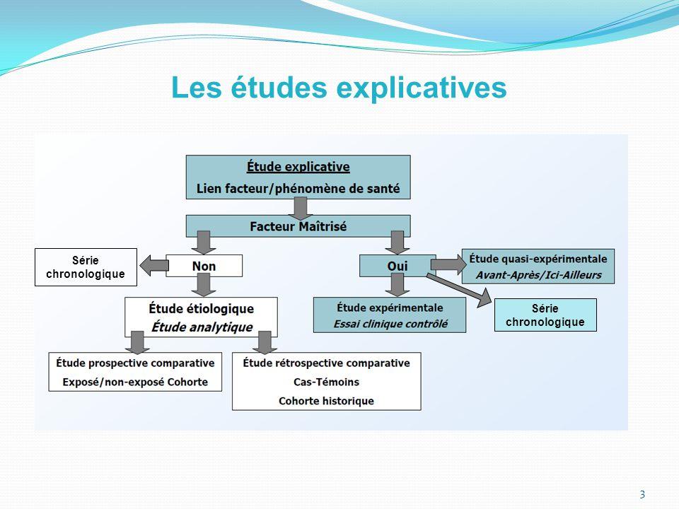 Les études explicatives 3 Série chronologique