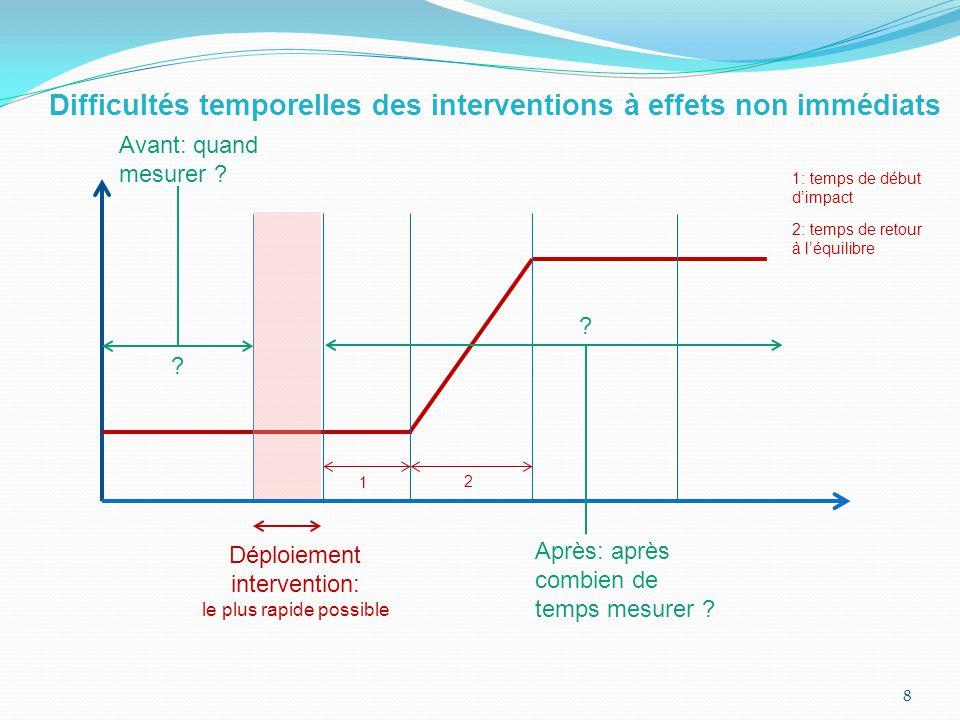 8 Déploiement intervention: le plus rapide possible Avant: quand mesurer .
