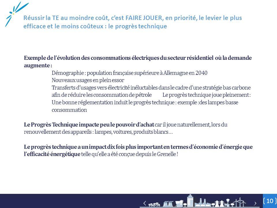 Exemple de l'évolution des consommations électriques du secteur résidentiel où la demande augmente : Démographie : population française supérieure à A