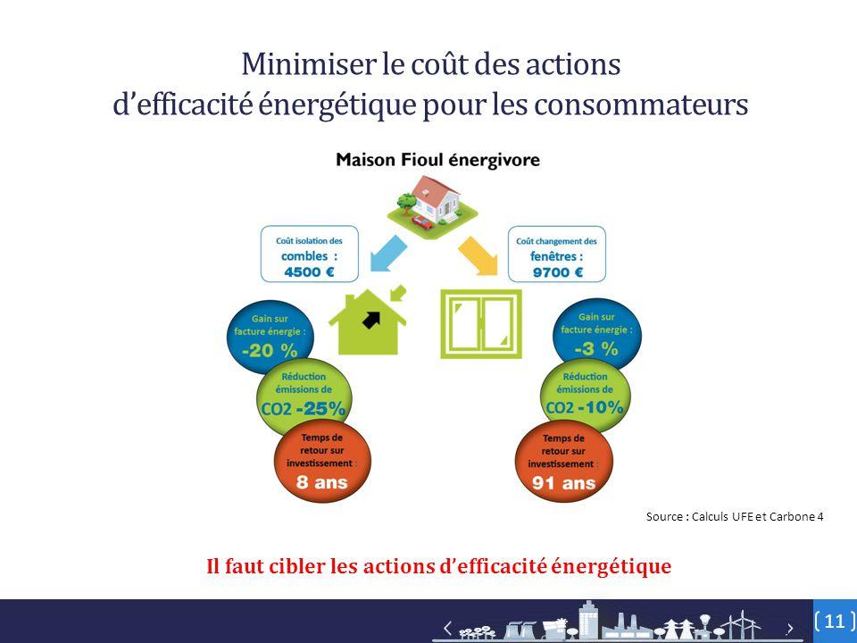 11 Minimiser le coût des actions d'efficacité énergétique pour les consommateurs Source : Calculs UFE et Carbone 4 Il faut cibler les actions d'effica