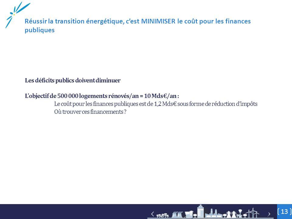Les déficits publics doivent diminuer L'objectif de 500 000 logements rénovés/an = 10 Mds€/an : Le coût pour les finances publiques est de 1,2 Mds€ sous forme de réduction d'impôts Où trouver ces financements .