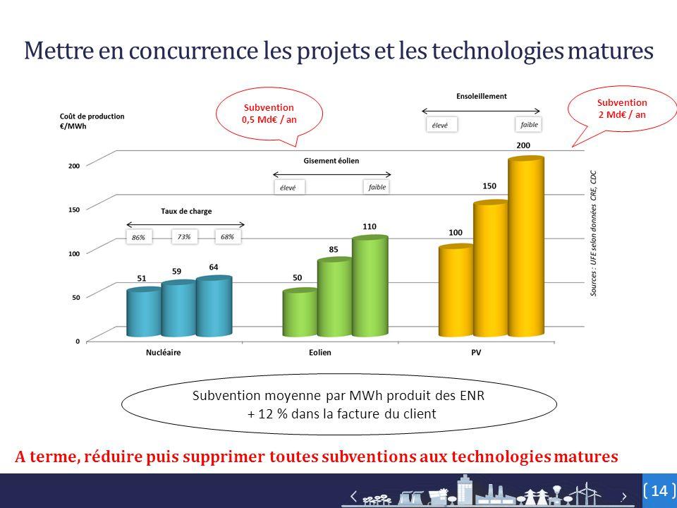 14 Mettre en concurrence les projets et les technologies matures A terme, réduire puis supprimer toutes subventions aux technologies matures Subvention moyenne par MWh produit des ENR + 12 % dans la facture du client Subvention 2 Md€ / an Subvention 0,5 Md€ / an