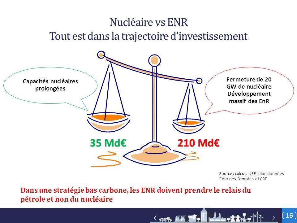 16 Fermeture de 20 GW de nucléaire Développement massif des EnR Capacités nucléaires prolongées 210 Md€ 35 Md€ Nucléaire vs ENR Tout est dans la trajectoire d'investissement Dans une stratégie bas carbone, les ENR doivent prendre le relais du pétrole et non du nucléaire Source : calculs UFE selon données Cour des Comptes et CRE