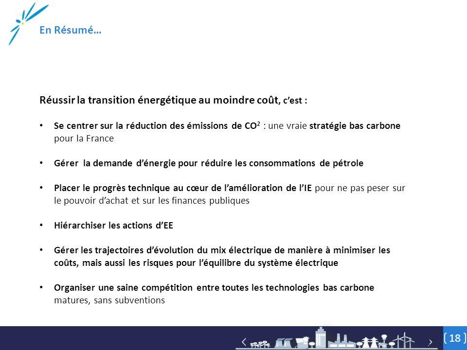 18 Réussir la transition énergétique au moindre coût, c'est : Se centrer sur la réduction des émissions de CO 2 : une vraie stratégie bas carbone pour la France Gérer la demande d'énergie pour réduire les consommations de pétrole Placer le progrès technique au cœur de l'amélioration de l'IE pour ne pas peser sur le pouvoir d'achat et sur les finances publiques Hiérarchiser les actions d'EE Gérer les trajectoires d'évolution du mix électrique de manière à minimiser les coûts, mais aussi les risques pour l'équilibre du système électrique Organiser une saine compétition entre toutes les technologies bas carbone matures, sans subventions En Résumé…