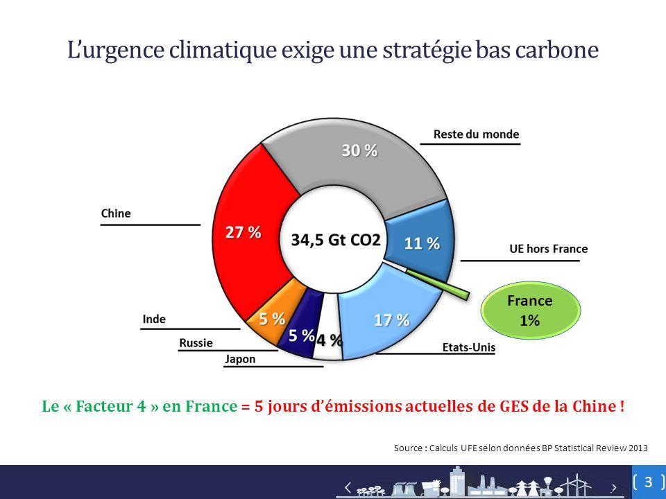 3 L'urgence climatique exige une stratégie bas carbone Le « Facteur 4 » en France = 5 jours d'émissions actuelles de GES de la Chine .