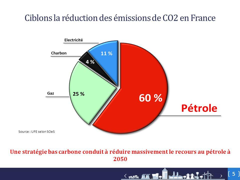5 Ciblons la réduction des émissions de CO2 en France Une stratégie bas carbone conduit à réduire massivement le recours au pétrole à 2050 Source : UFE selon SOeS