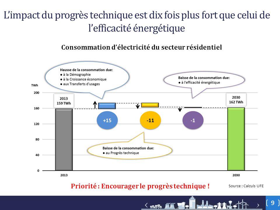 9 L'impact du progrès technique est dix fois plus fort que celui de l'efficacité énergétique Consommation d'électricité du secteur résidentiel Source : Calculs UFE Priorité : Encourager le progrès technique !