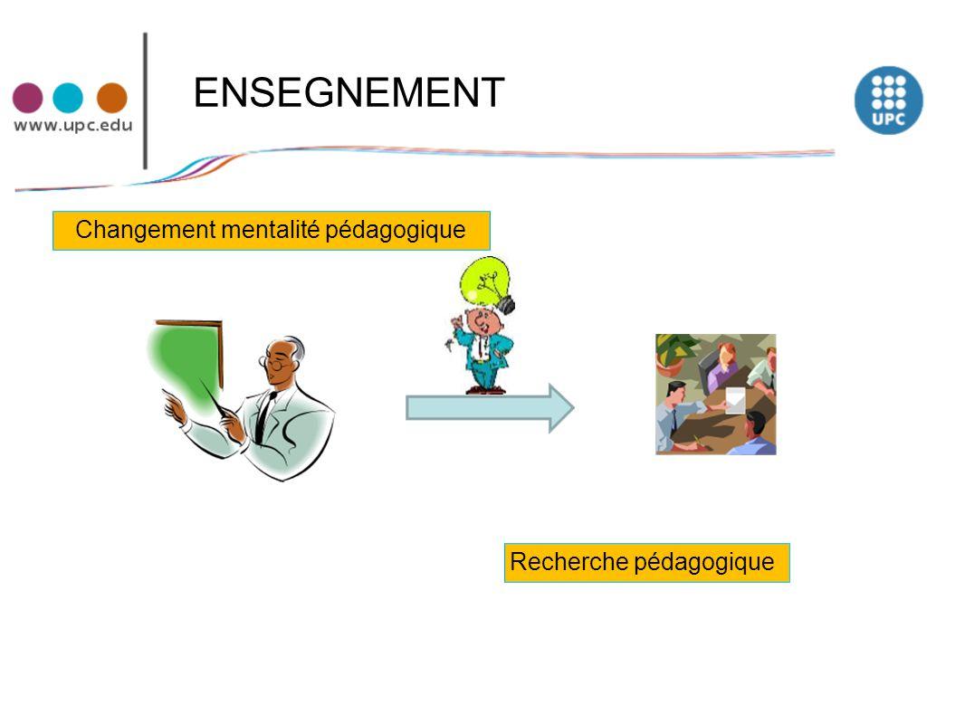 ENSEGNEMENT Recherche pédagogique Changement mentalité pédagogique