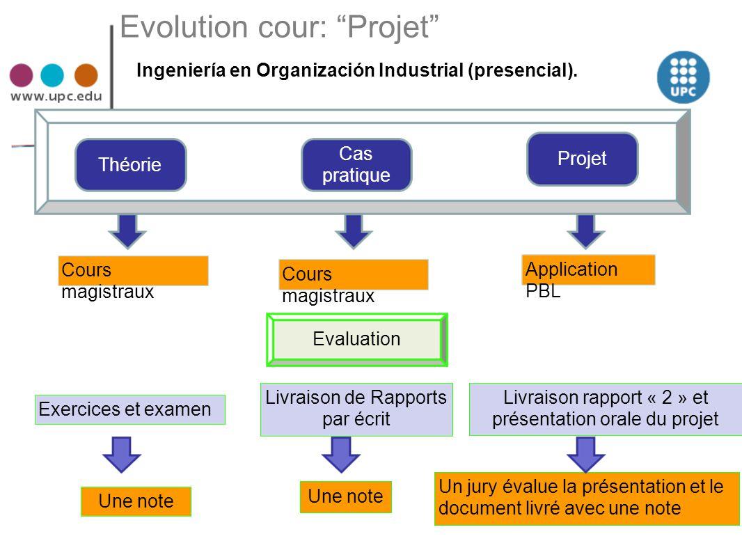 """Evolution cour: """"Projet"""" Ingeniería en Organización Industrial (presencial). Théorie Cas pratique Projet Cours magistraux Livraison de Rapports par éc"""