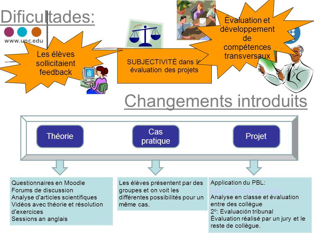 Dificultades: SUBJECTIVITÉ dans le évaluation des projets Changements introduits Questionnaires en Moodle Forums de discussion Analyse d'articles scie