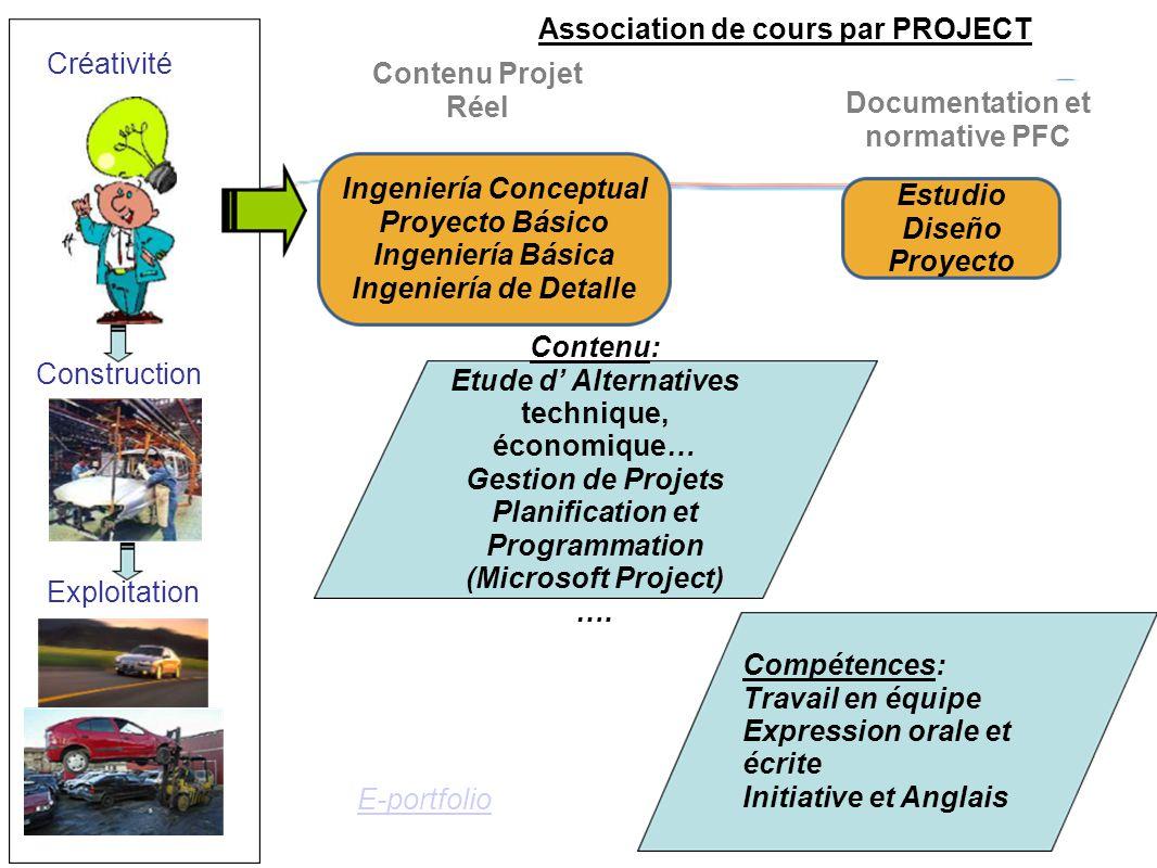 Estudio Diseño Proyecto Ingeniería Conceptual Proyecto Básico Ingeniería Básica Ingeniería de Detalle Contenu Projet Réel Documentation et normative P