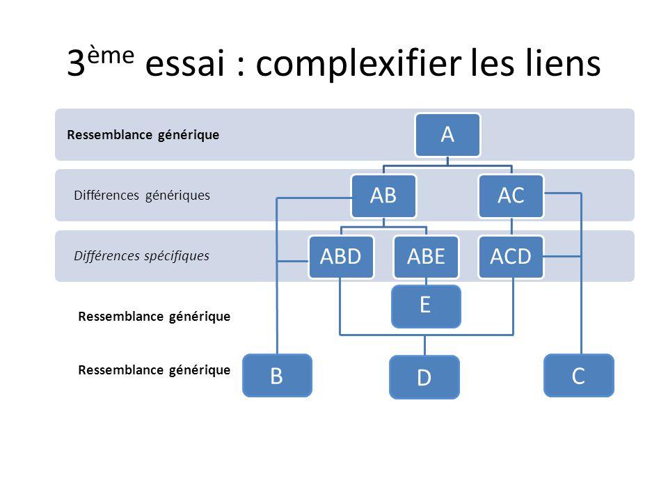 3 ème essai : complexifier les liens Différences spécifiques Différences génériques Ressemblance générique AABABDABEACACD D E Ressemblance générique CB