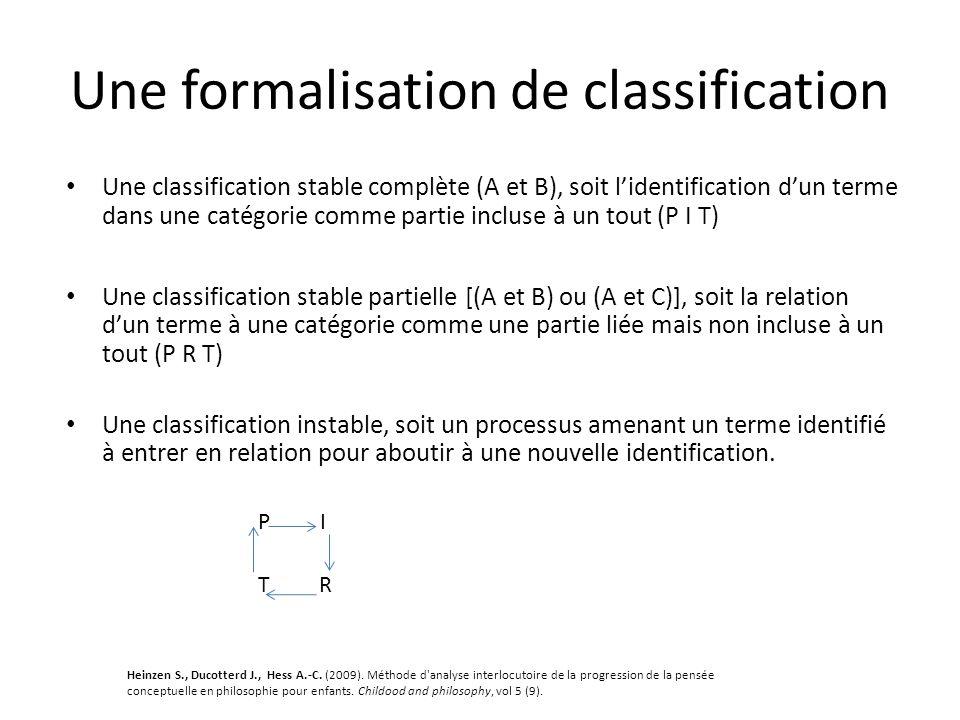 Une formalisation de classification Une classification stable complète (A et B), soit l'identification d'un terme dans une catégorie comme partie incluse à un tout (P I T) Une classification stable partielle [(A et B) ou (A et C)], soit la relation d'un terme à une catégorie comme une partie liée mais non incluse à un tout (P R T) Une classification instable, soit un processus amenant un terme identifié à entrer en relation pour aboutir à une nouvelle identification.