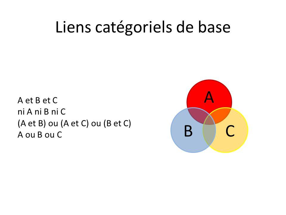 Liens catégoriels de base A CB A et B et C ni A ni B ni C (A et B) ou (A et C) ou (B et C) A ou B ou C